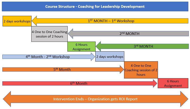 Leadership-Organizational-Development